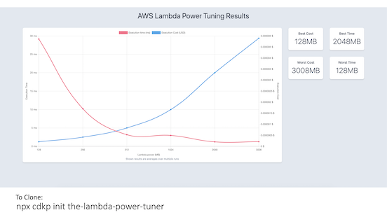 CDK Patterns The Lambda Power Tuner
