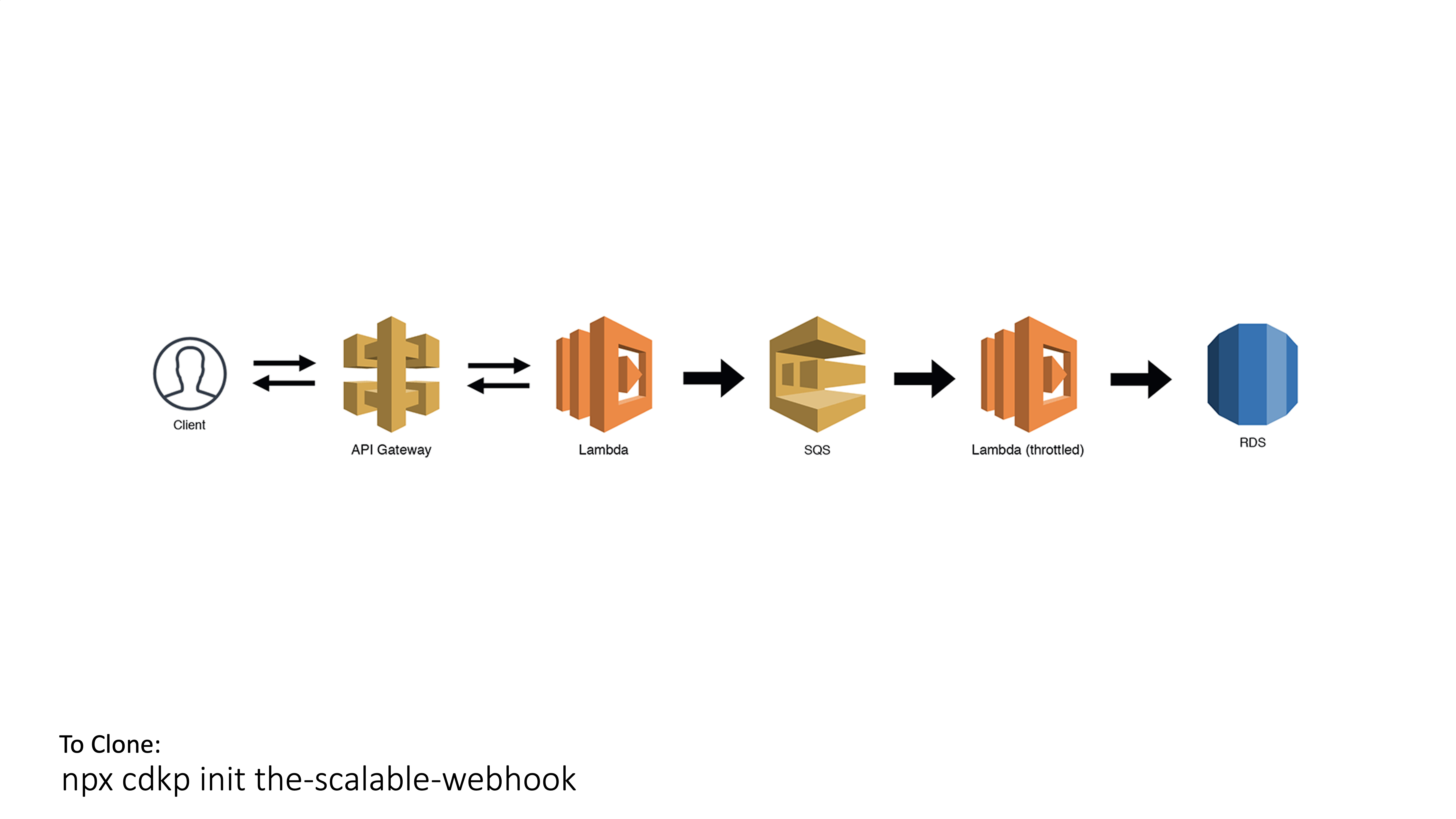 CDK Patterns The Scalable Webhook
