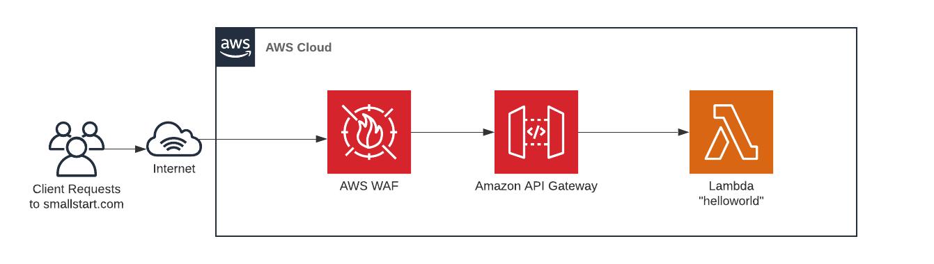 CDK Patterns WAF API Gateway