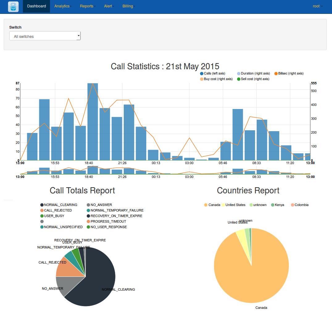 https://github.com/cdr-stats/cdr-stats/raw/develop/screenshot/cdr-stats-user.png