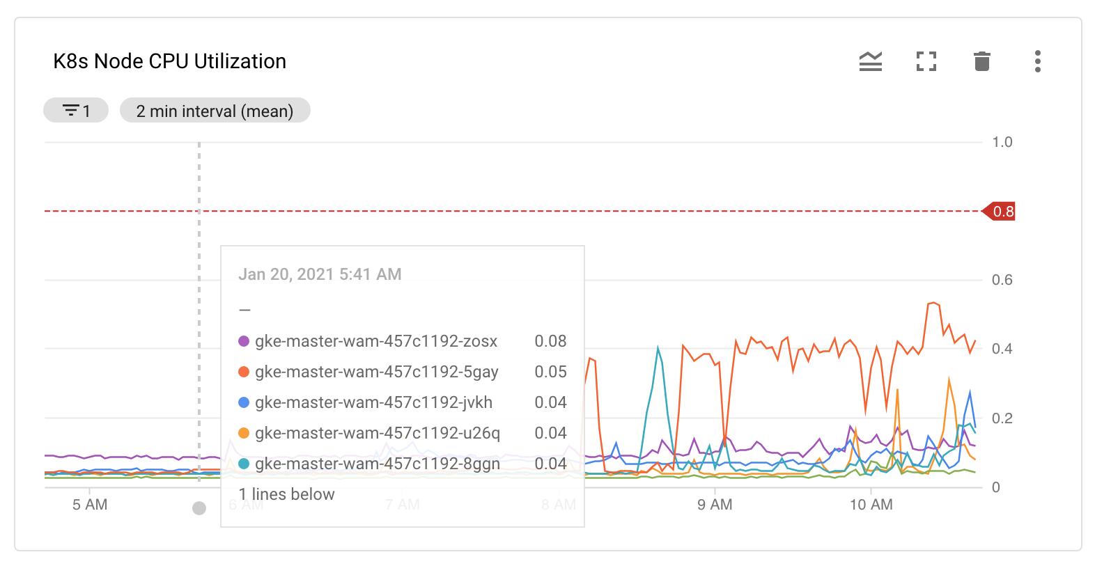 Monitoring CPU utilization