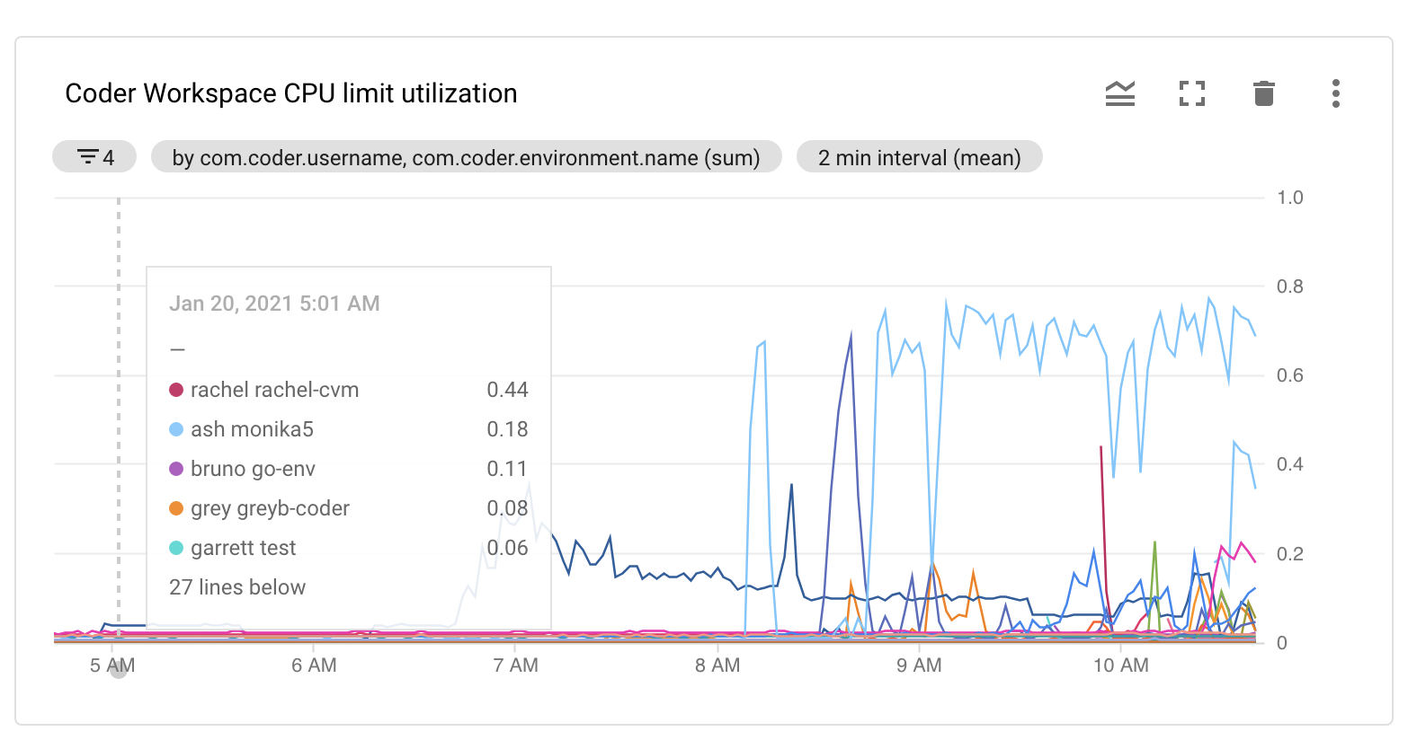 Monitoring CPU Utilization by workspace and user