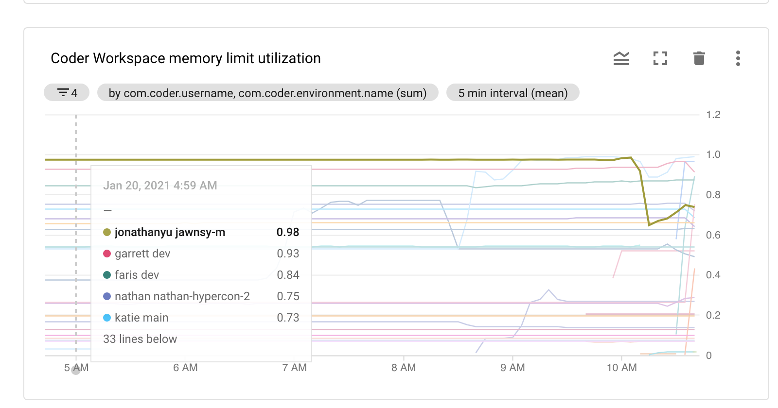 Monitoring Memory Utilization by workspace and user