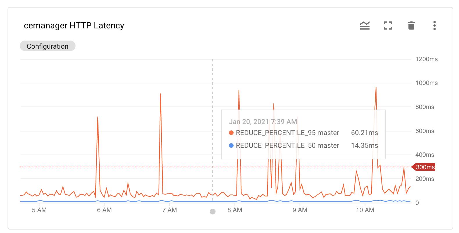 Monitoring HTTP latency