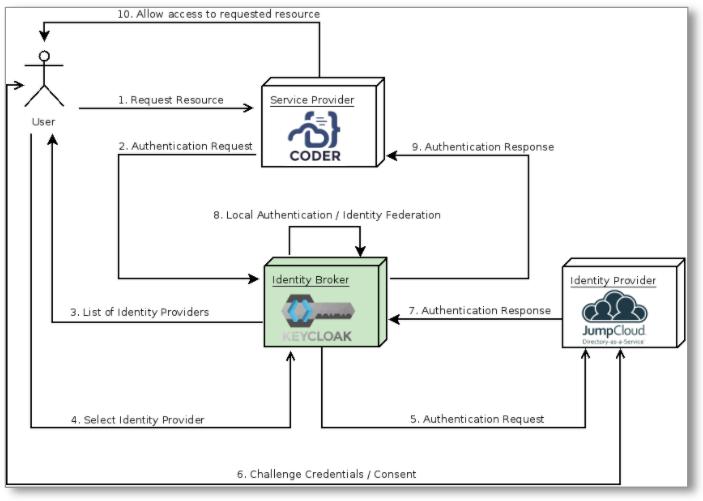 Identity broker process