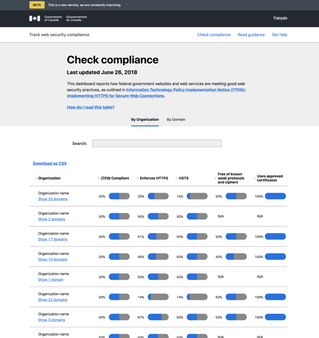 English dashboard page: text, a search bar, and a table with columns: Organization, ITPIN Compliant, Enforces HTTPS, HSTS, Free of known weak protocols and ciphers, Uses approved certificates