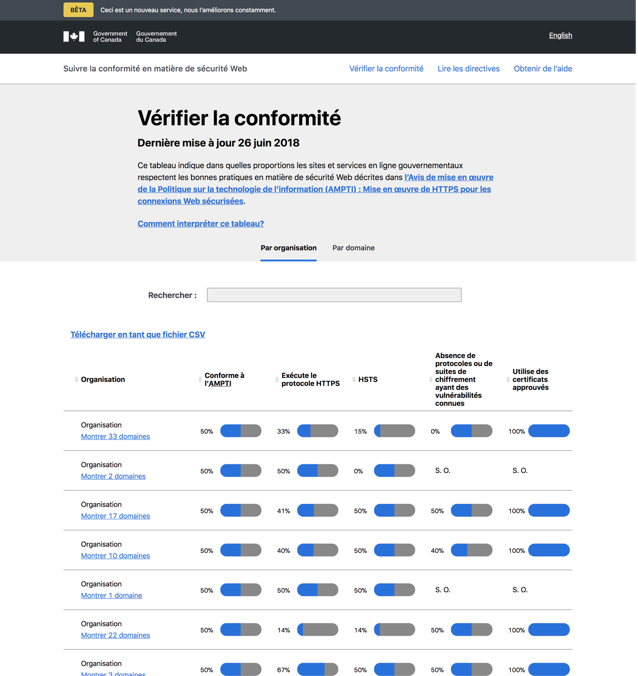 French dashboard page: text, a search bar, and a table with columns: Organization, ITPIN Compliant, Enforces HTTPS, HSTS, Free of known weak protocols and ciphers, Uses approved certificates