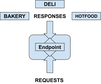graphql API with single endpoint