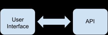 Serverless API available on demand