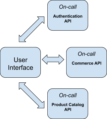 microservices with single user interface and multiple APIs
