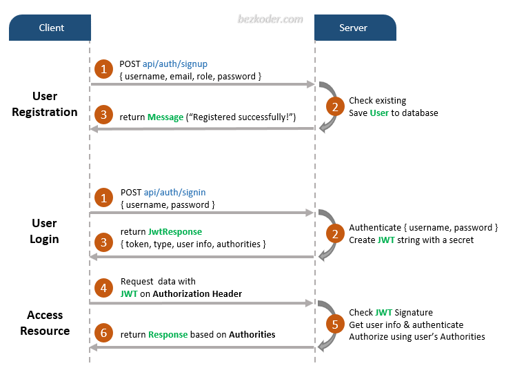 Spring Boot authentication JWT spring security flow