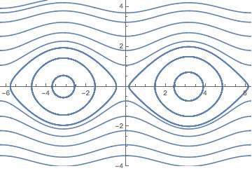 Pendulum phase portrait