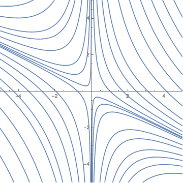 Linear system phase portrait