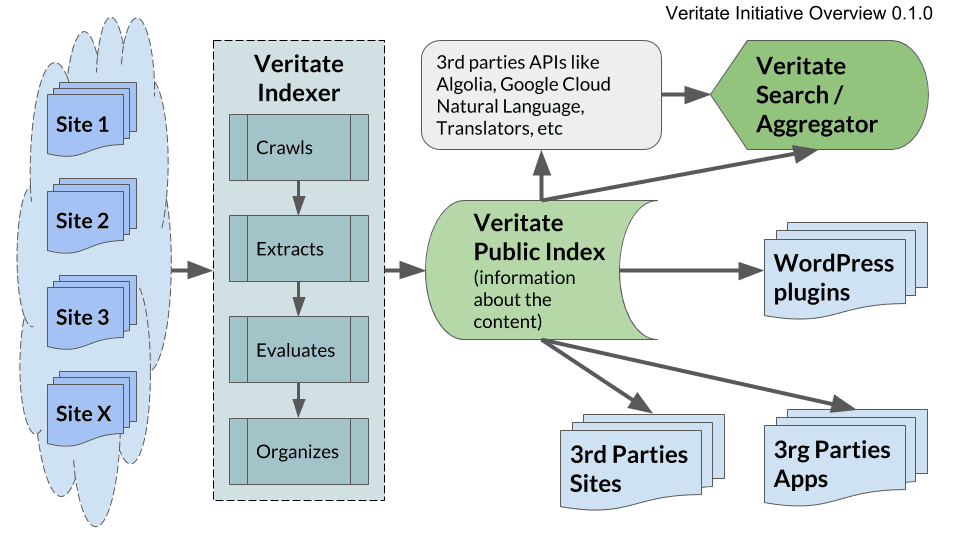 A Diagram with Veritate Inatiative Overview 0.1.0
