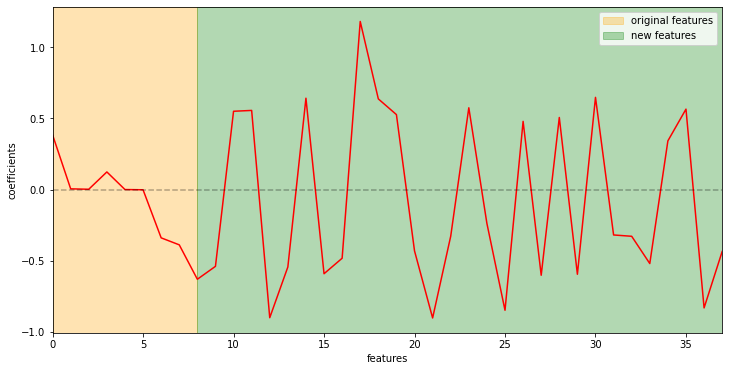 linear_boost_importances