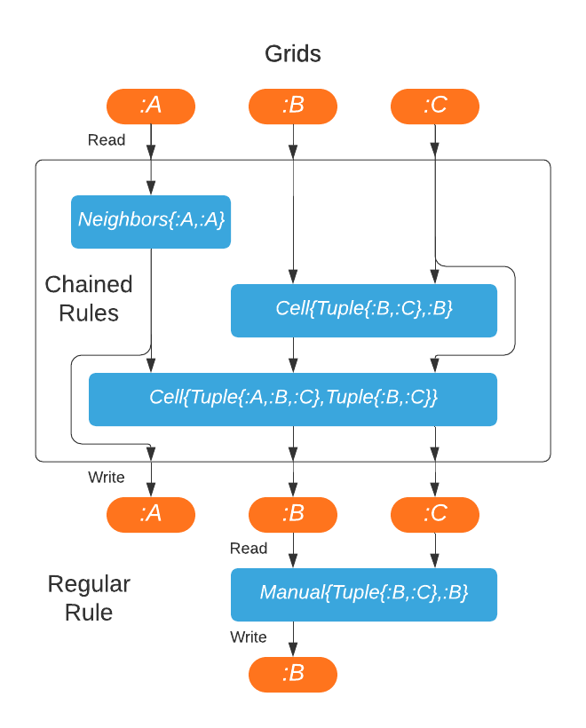 Chain rule diagram