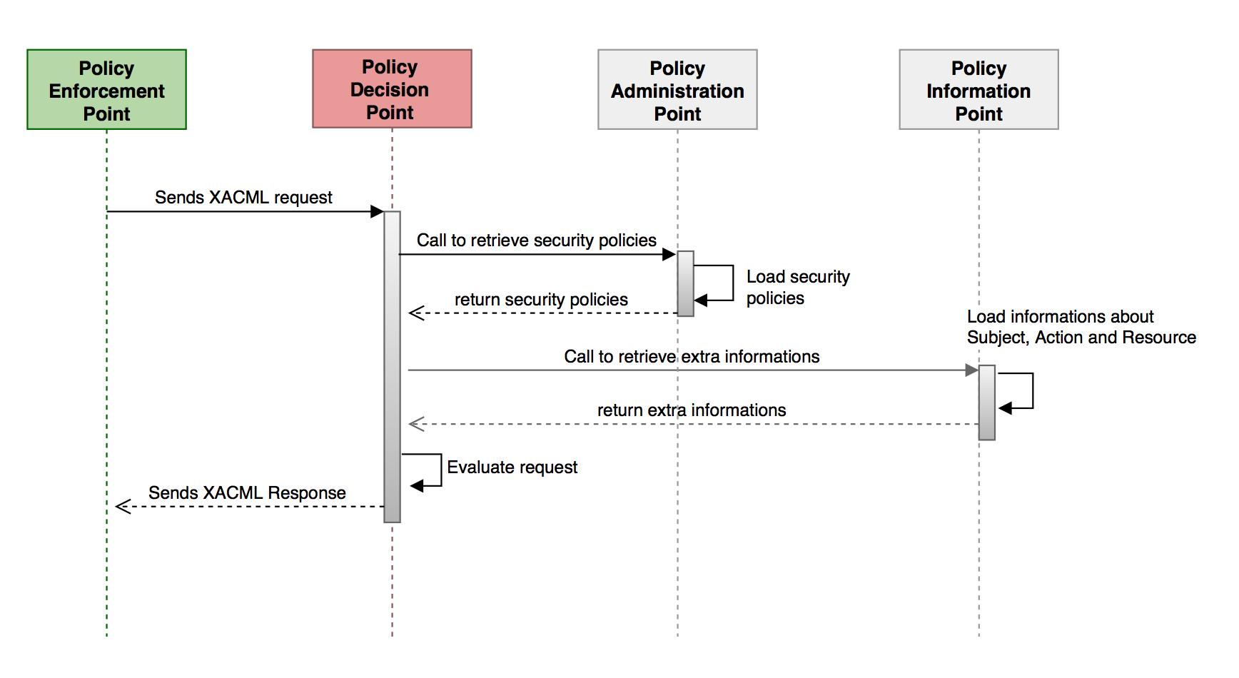rbac-man sequence diagram
