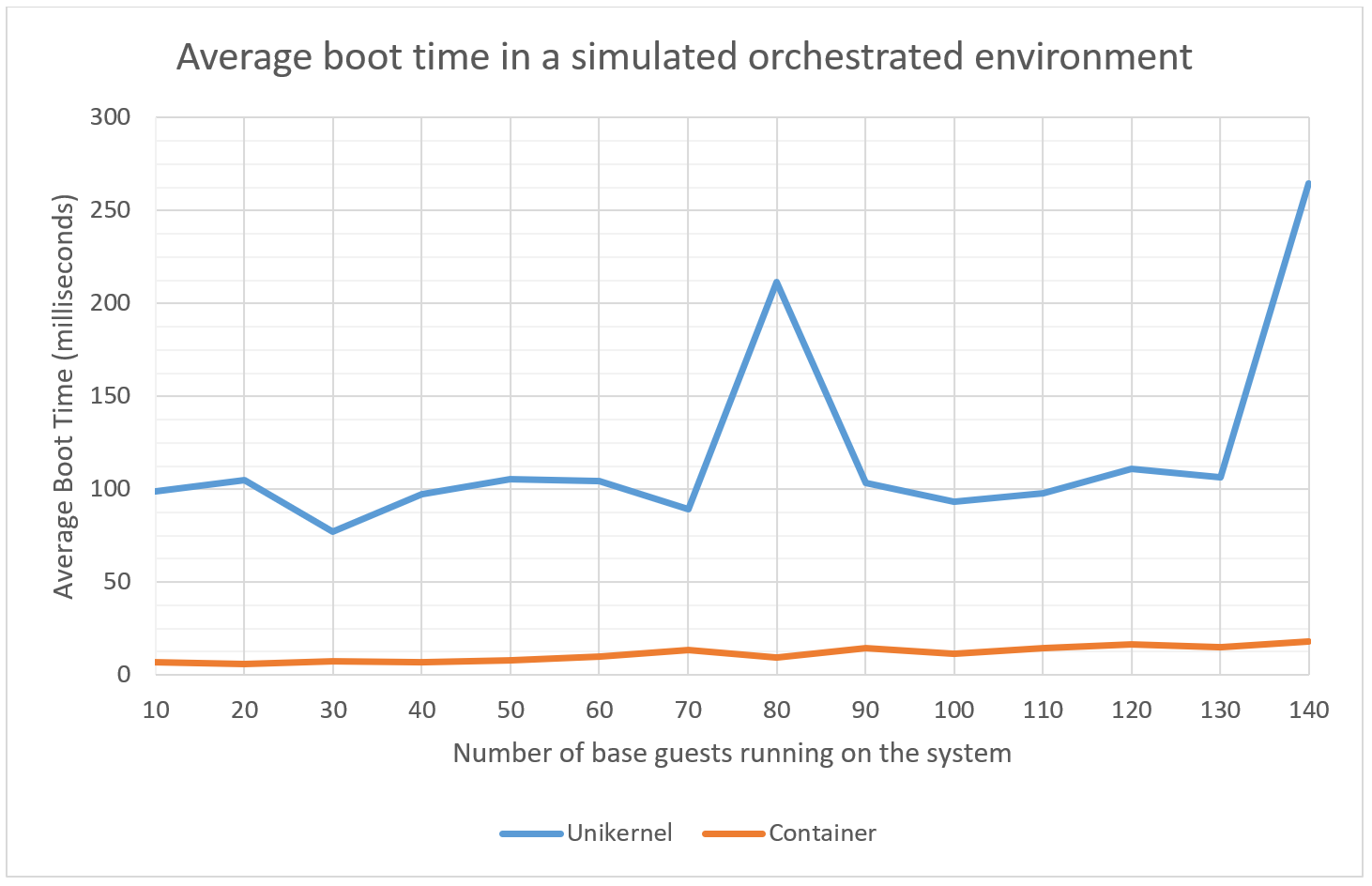 Boot time benchmark results