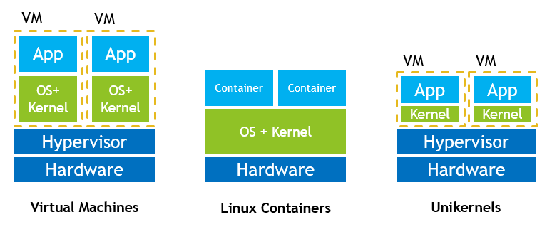 Comparison between virtual machines, Linux Containers (in this case Docker) and unikernels