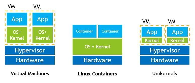 unikernel vs container vs VM