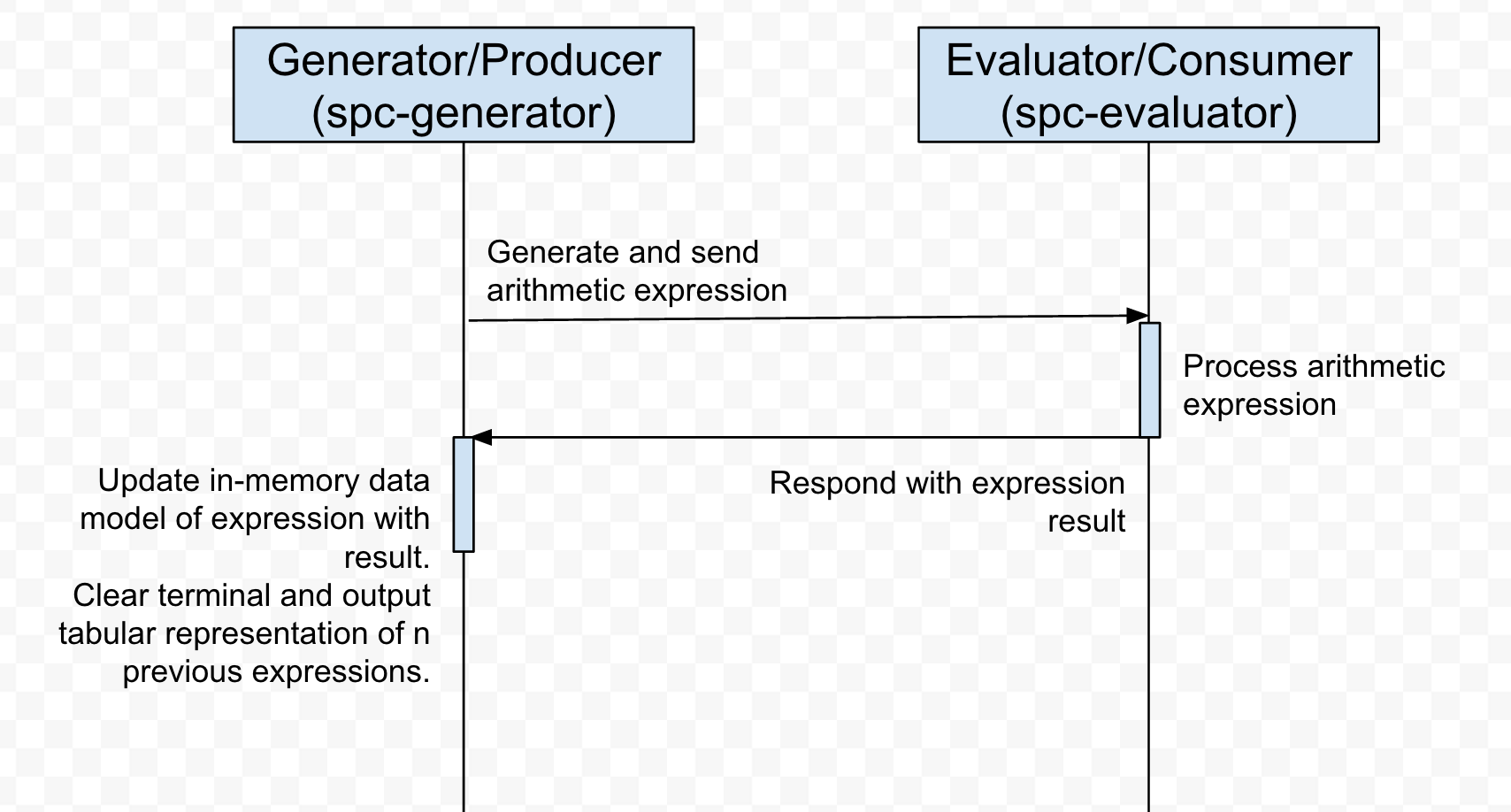 UML_Sequence