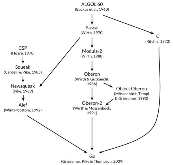 1.1 Go语言创世纪