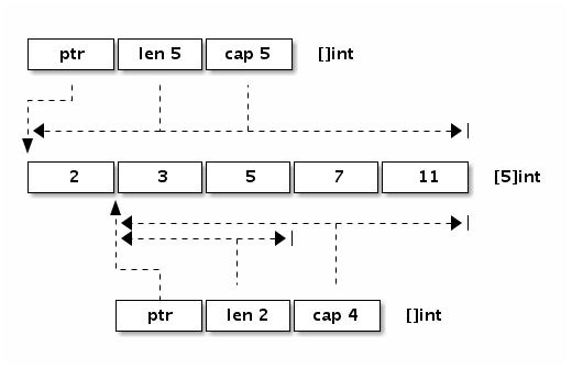 1.3 数组、字符串和切片