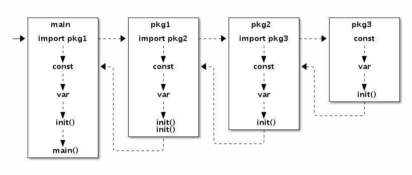 1.4 函数、方法和接口