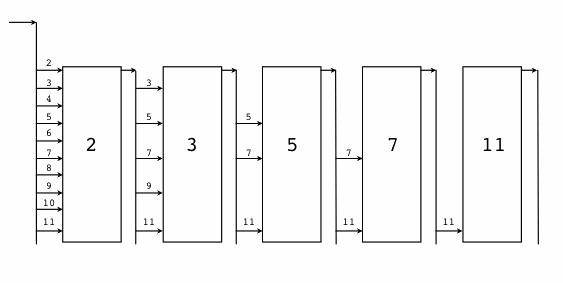 1.6 常见的并发模式