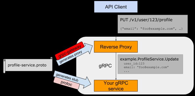 4.6 gRPC和Protobuf扩展