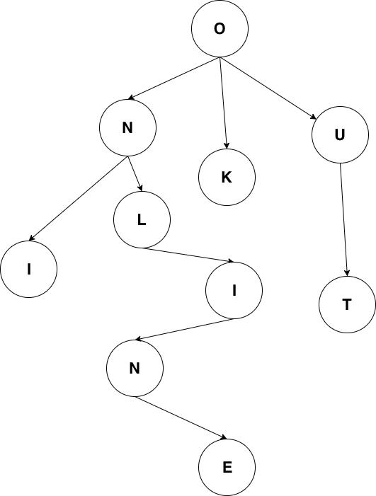 trie tree