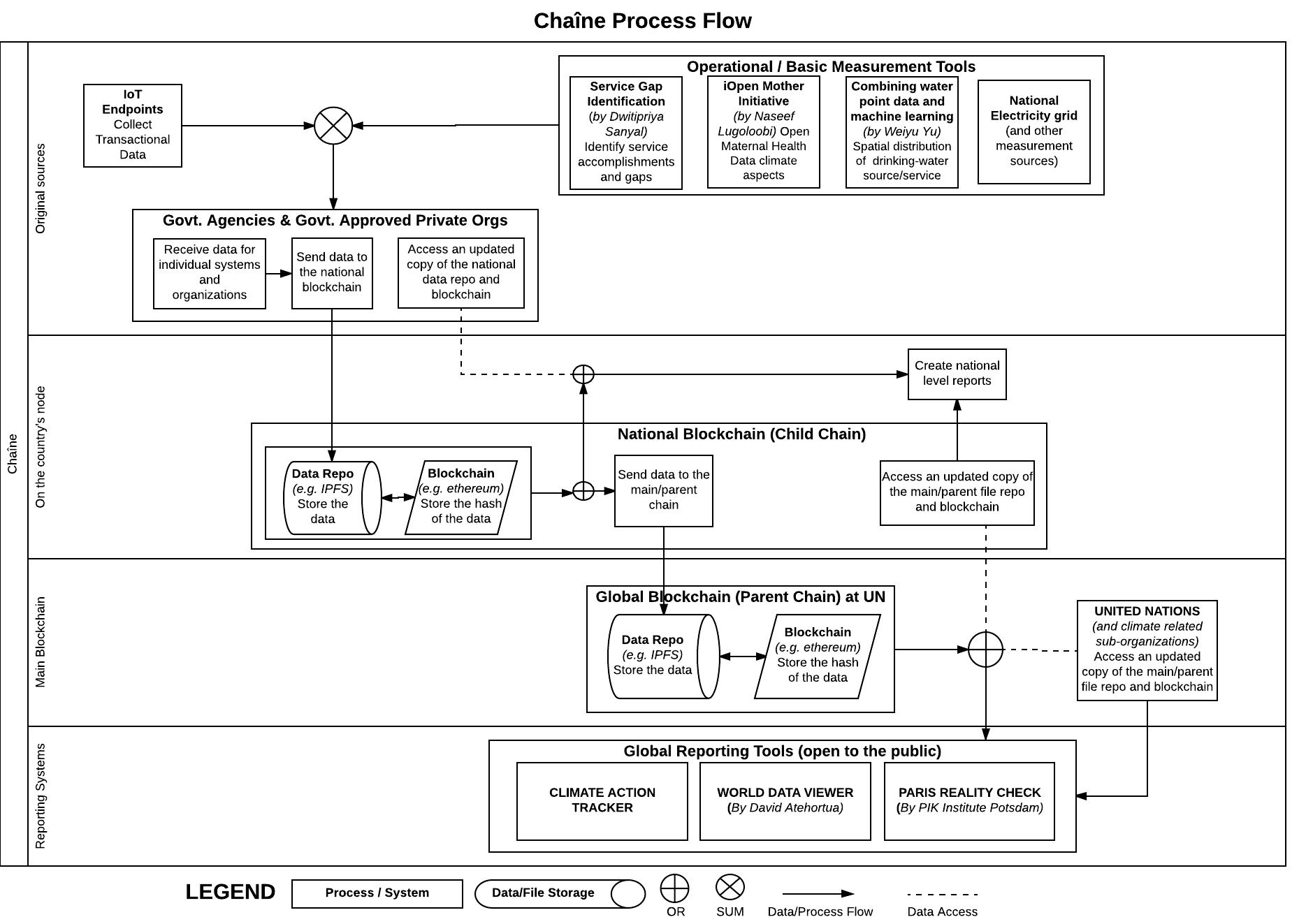 Chaîne Process Flow