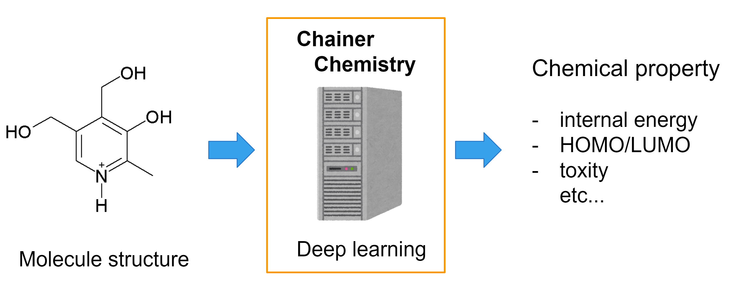 Chainer Chemistry Overview