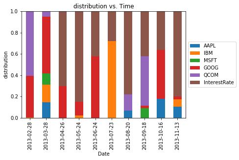 chart_with_upwards_trend: Markowitz Portfolio Optimization