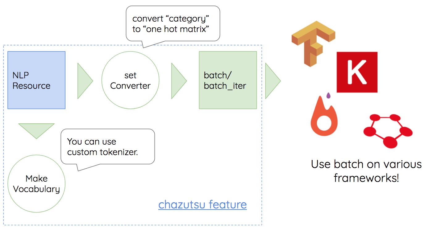 chazutsu_process2.png