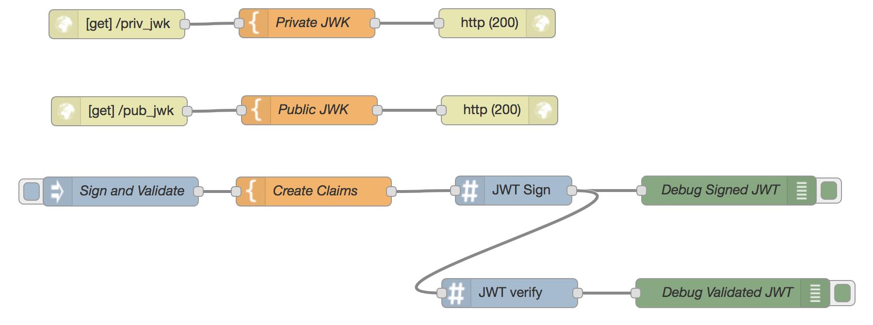 JWK URL Keyset Example