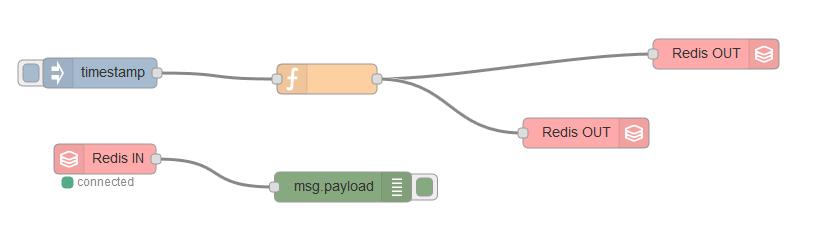 Payload -> Redis