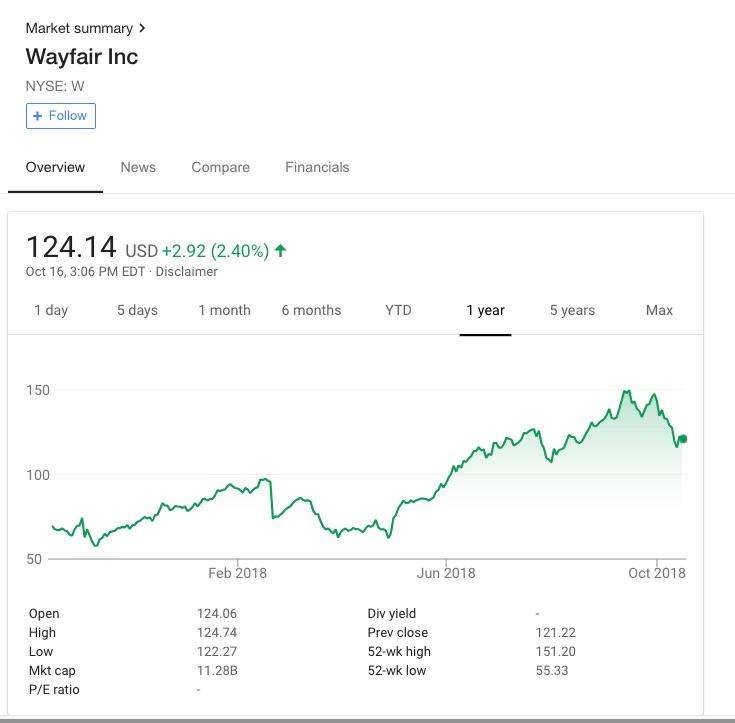 In one view, Google lets you see a 1 year window of a stock's performance.