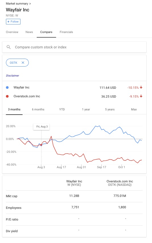 Comparisons are similarly interesting in Google's finance interface. You can simply add a number of stocks in much the same way our users want to add a number of different repositories.