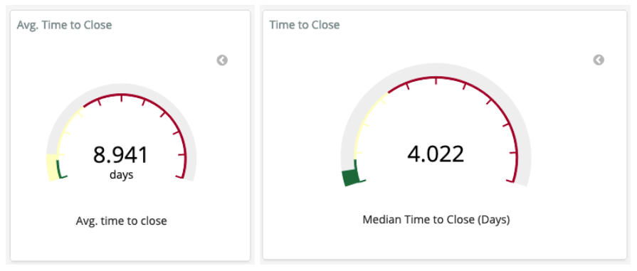 Average and median time to close an Issue from GrimoireLab