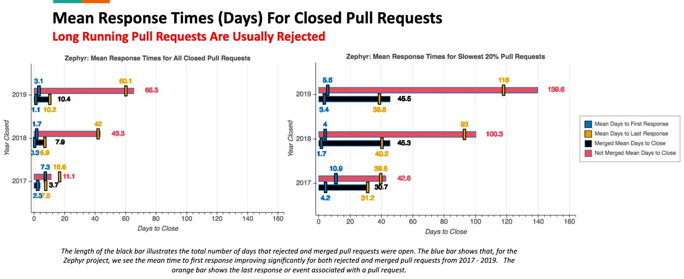 Augur Visualization: Mean Response Times