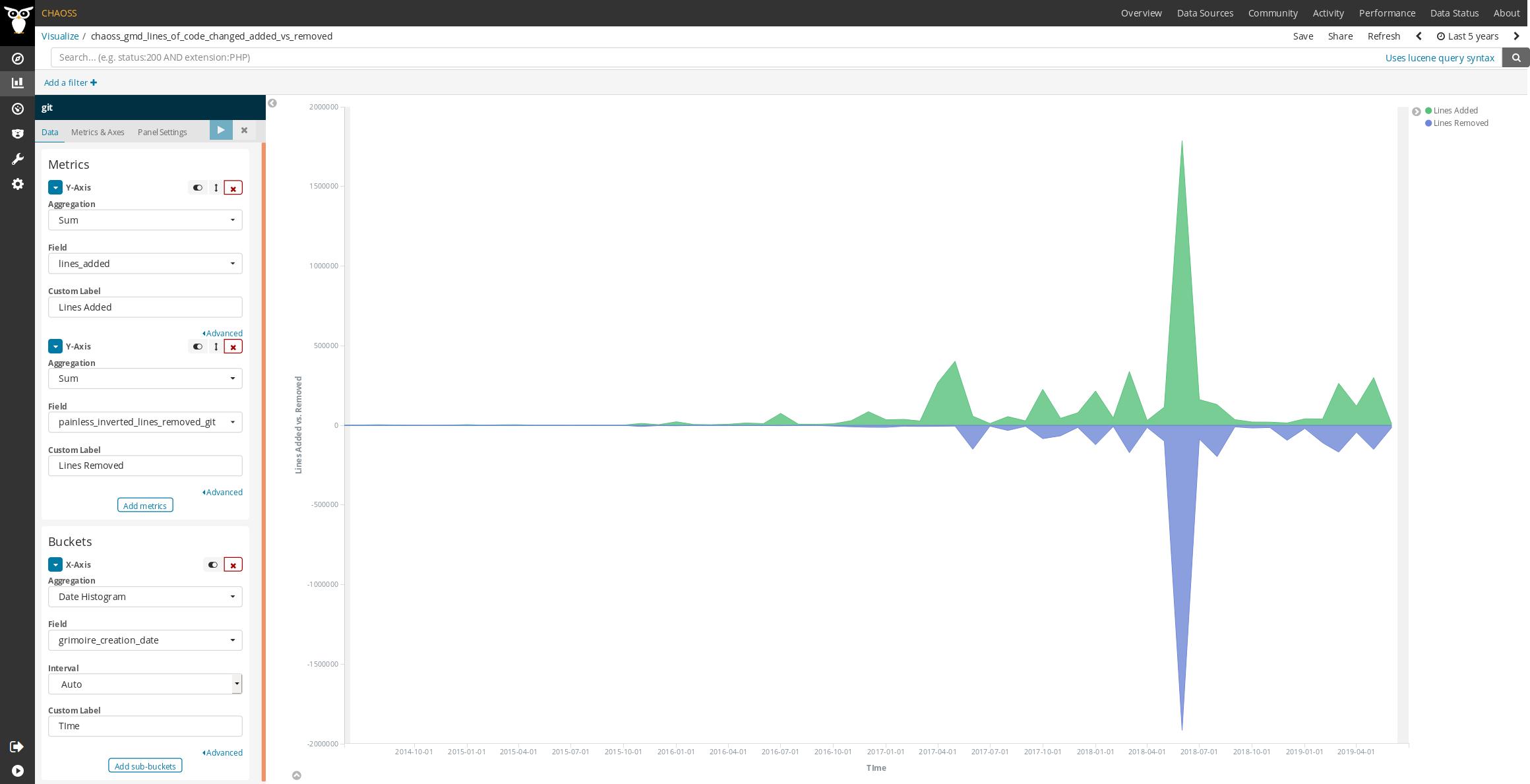 GrimoireLab screenshot of metric Code_Changes_Lines