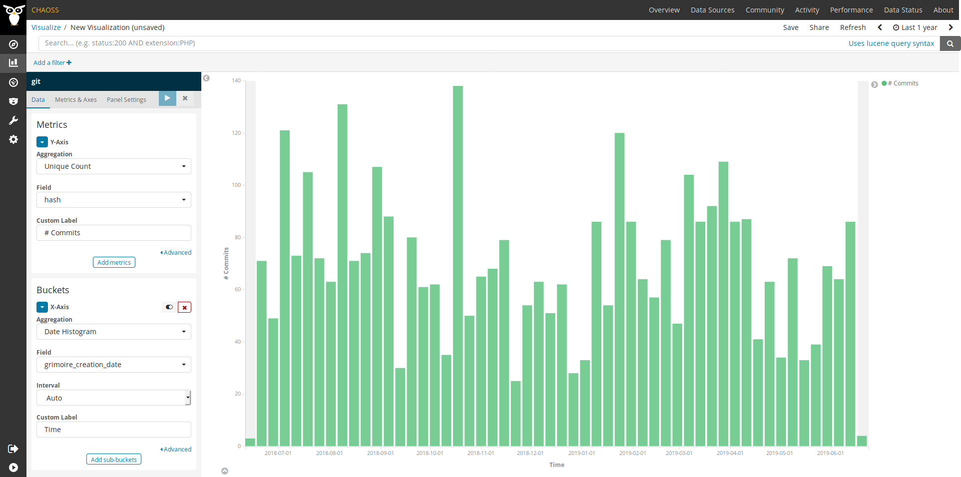 GrimoireLab screenshot of metric Code_Changes