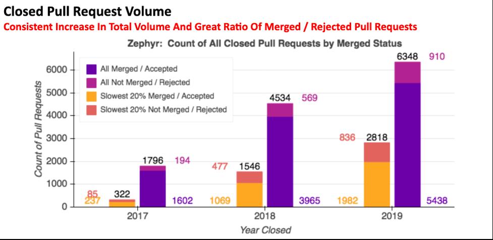 Closed PR Volume