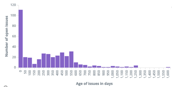 Count of open issues per day