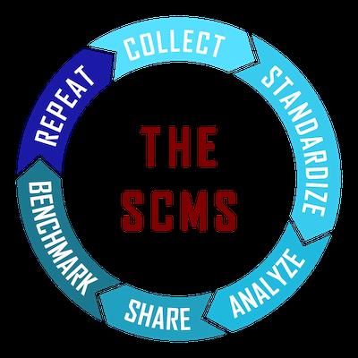 Social Listening process as a circle