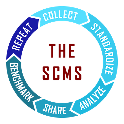 Social Currency Metric System process as a circle