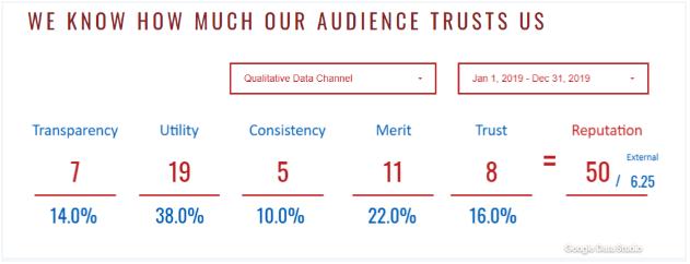 Dashboard visualizing the aggregate metrics