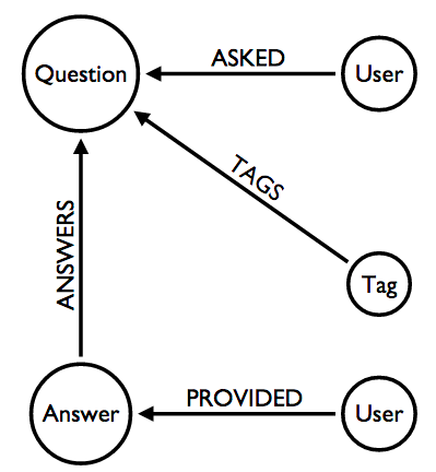 StackOverflow domain model
