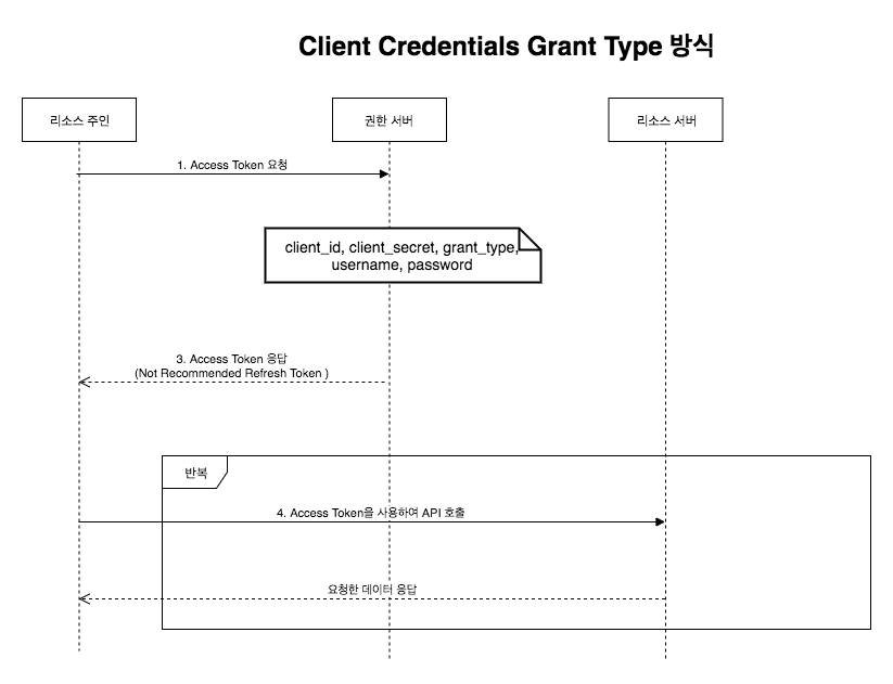 Client Credentials Grant Type